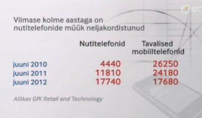 Nutitelefonid vs tavalised mobiiltelefonid